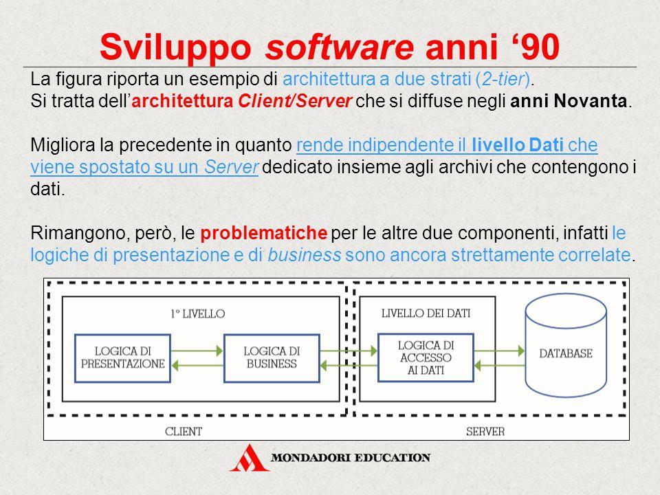 Sviluppo software anni '90