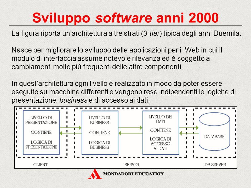Sviluppo software anni 2000