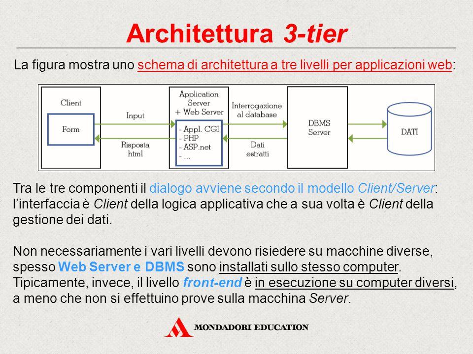 Architettura 3-tier La figura mostra uno schema di architettura a tre livelli per applicazioni web: