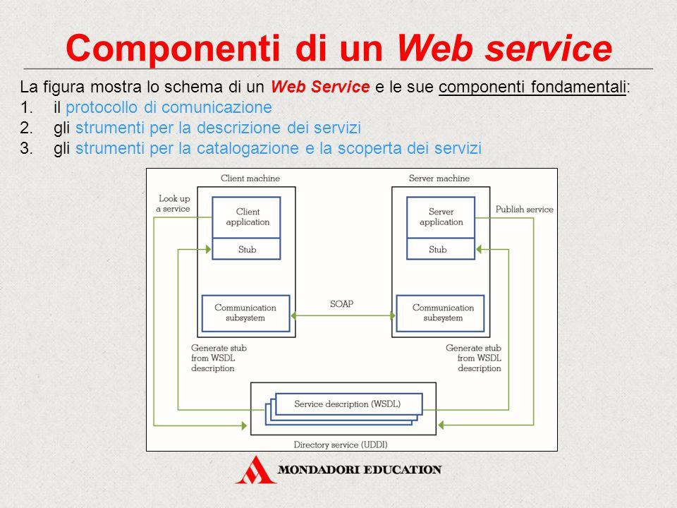 Componenti di un Web service