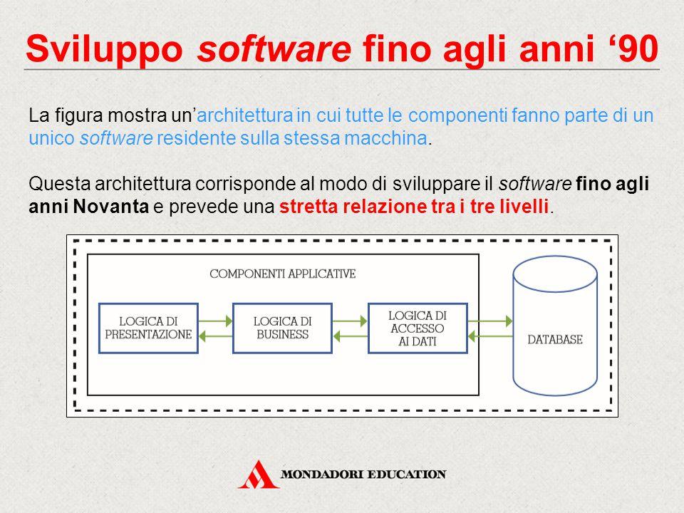 Sviluppo software fino agli anni '90