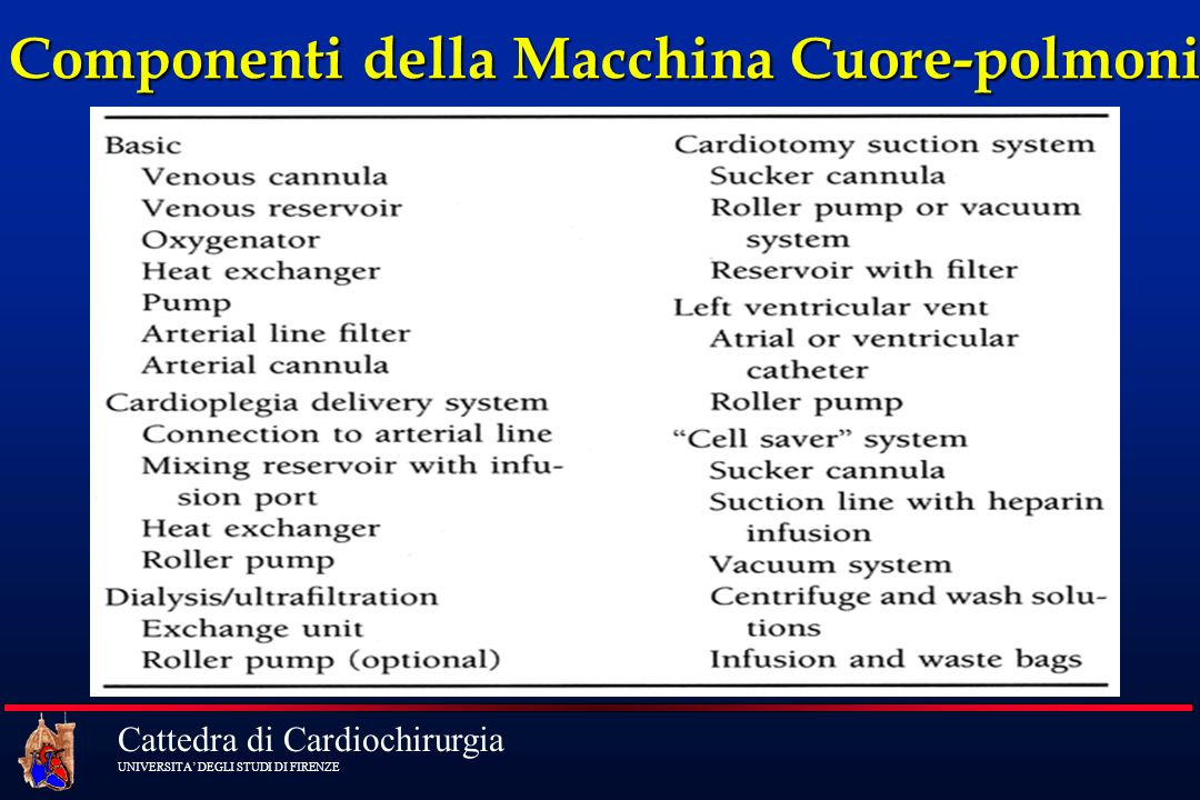Componenti della Macchina Cuore-polmoni