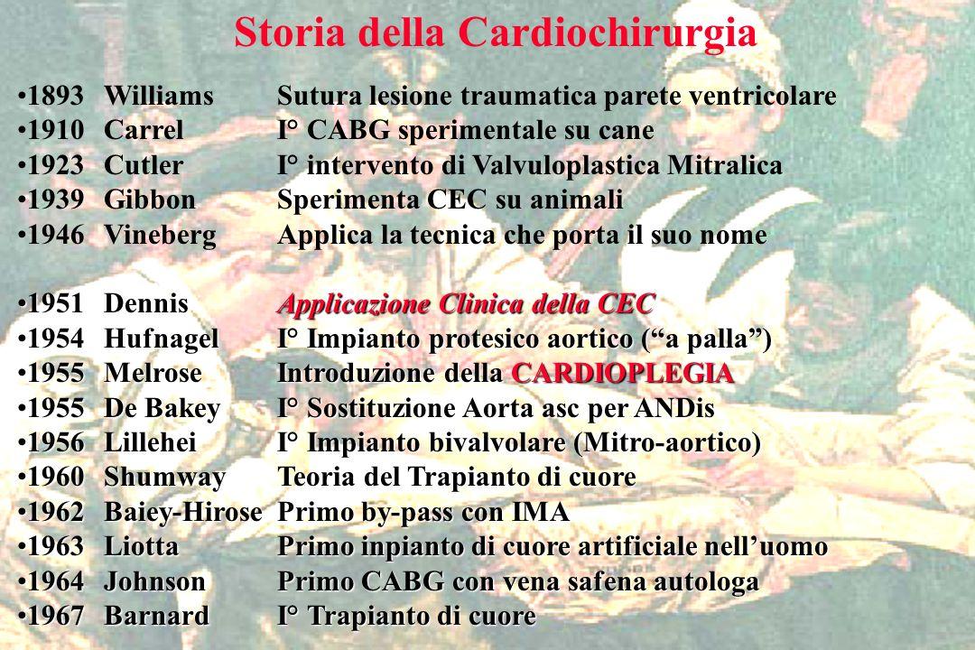 Storia della Cardiochirurgia