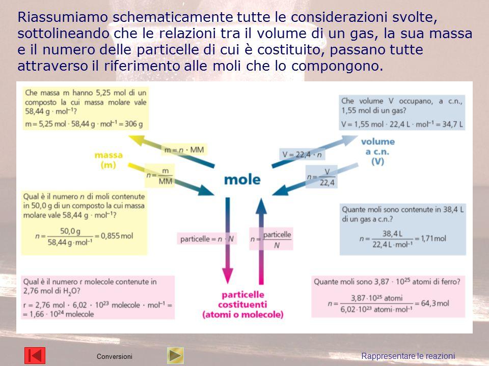 Riassumiamo schematicamente tutte le considerazioni svolte, sottolineando che le relazioni tra il volume di un gas, la sua massa e il numero delle particelle di cui è costituito, passano tutte attraverso il riferimento alle moli che lo compongono.
