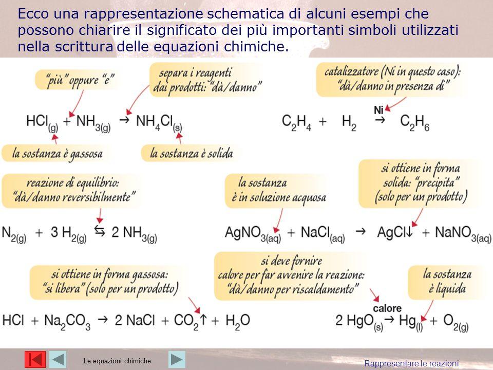 Ecco una rappresentazione schematica di alcuni esempi che possono chiarire il significato dei più importanti simboli utilizzati nella scrittura delle equazioni chimiche.