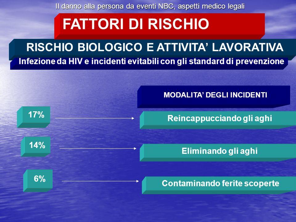 FATTORI DI RISCHIO RISCHIO BIOLOGICO E ATTIVITA' LAVORATIVA