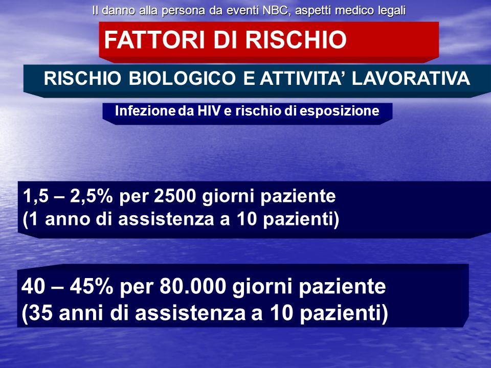 FATTORI DI RISCHIO 40 – 45% per 80.000 giorni paziente