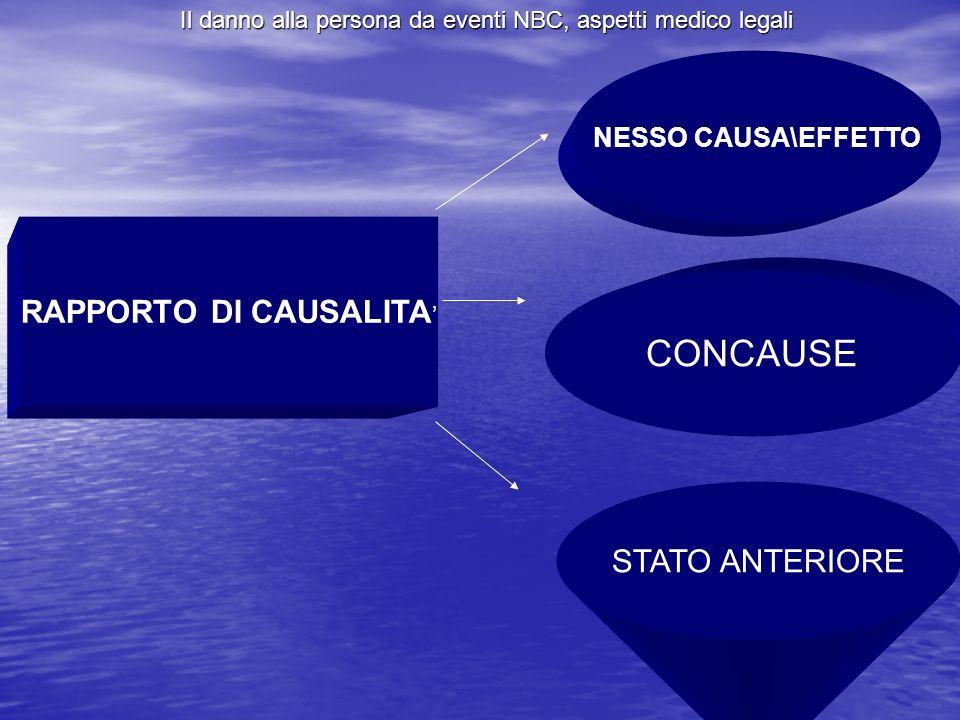 RAPPORTO DI CAUSALITA'