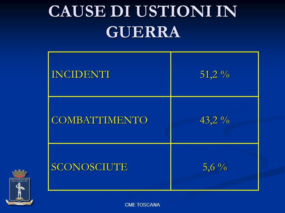 CAUSE DI USTIONI IN GUERRA