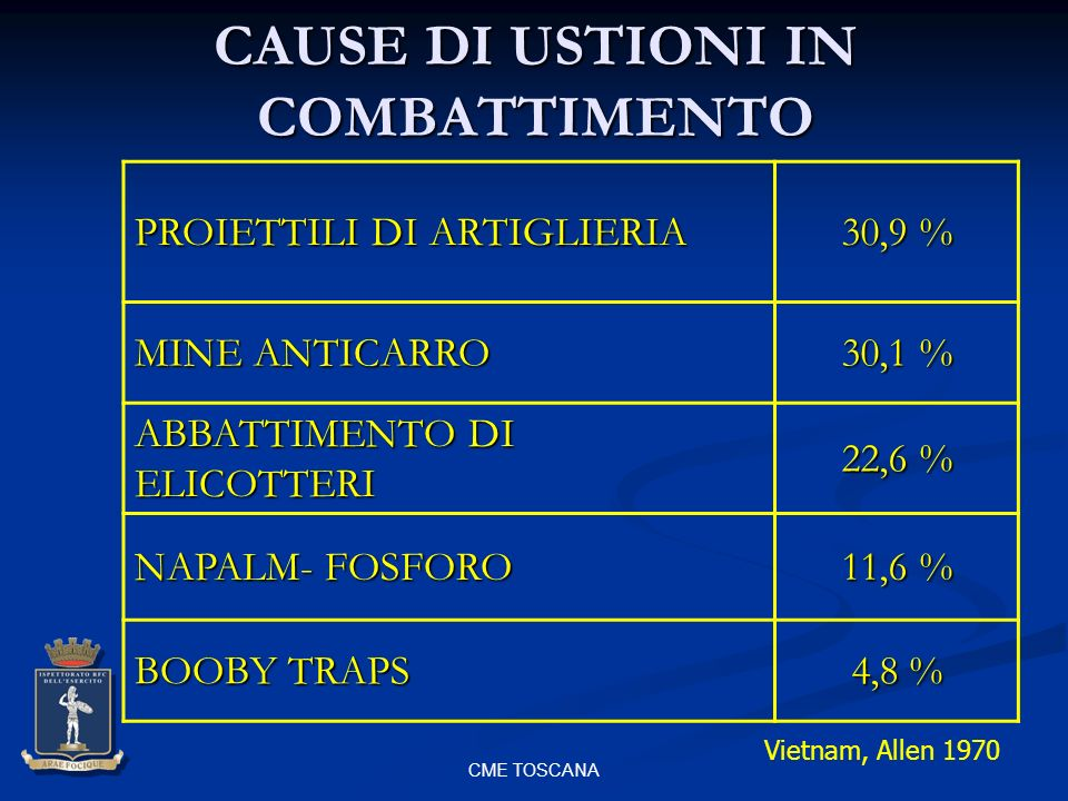 CAUSE DI USTIONI IN COMBATTIMENTO
