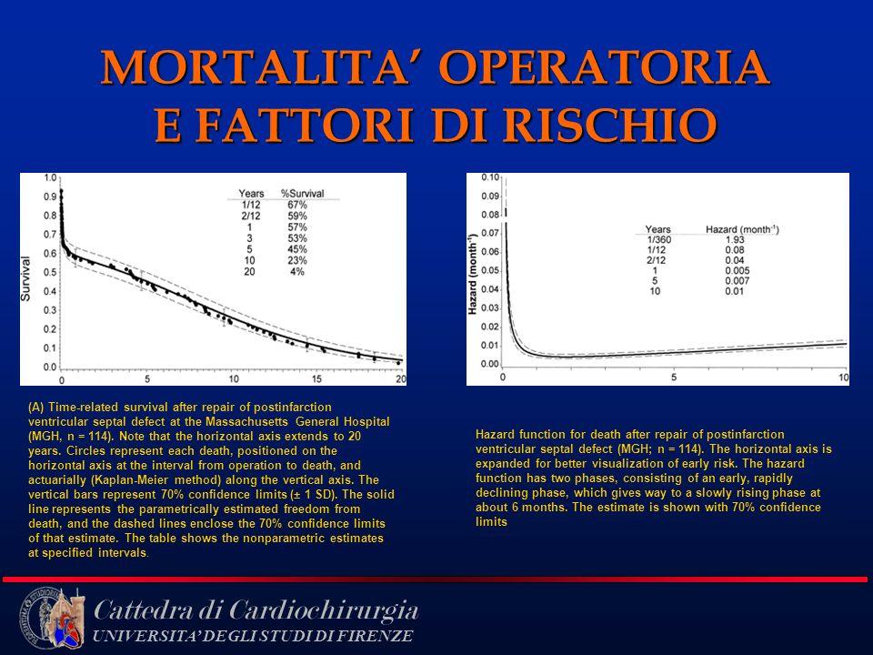 MORTALITA' OPERATORIA E FATTORI DI RISCHIO
