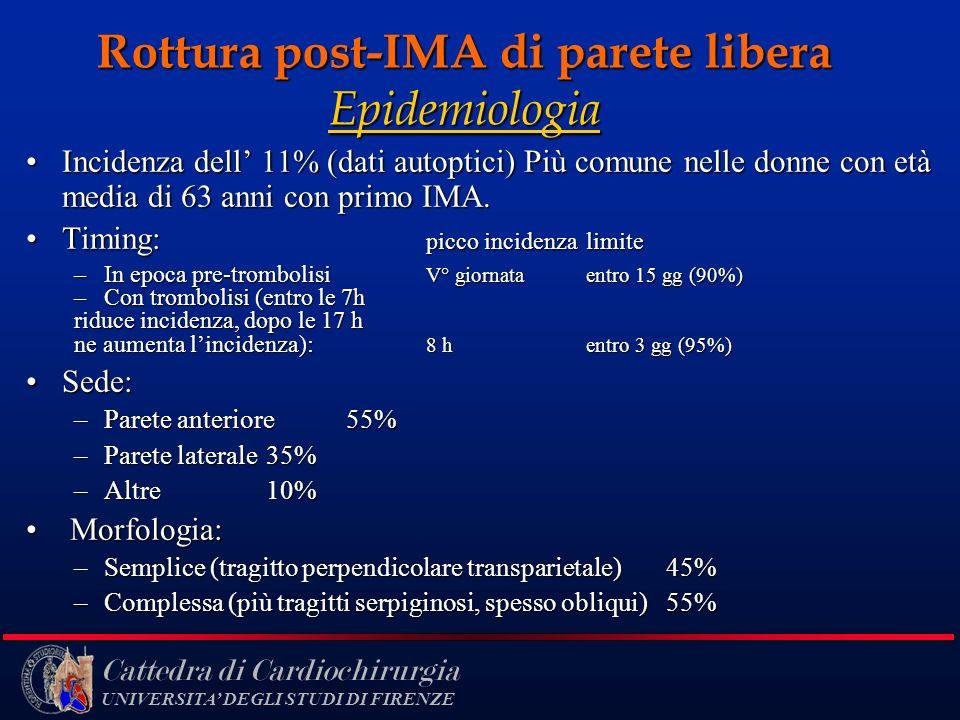 Rottura post-IMA di parete libera Epidemiologia