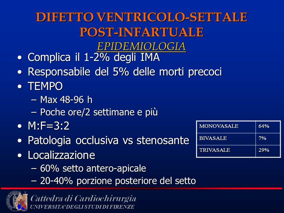 DIFETTO VENTRICOLO-SETTALE POST-INFARTUALE EPIDEMIOLOGIA