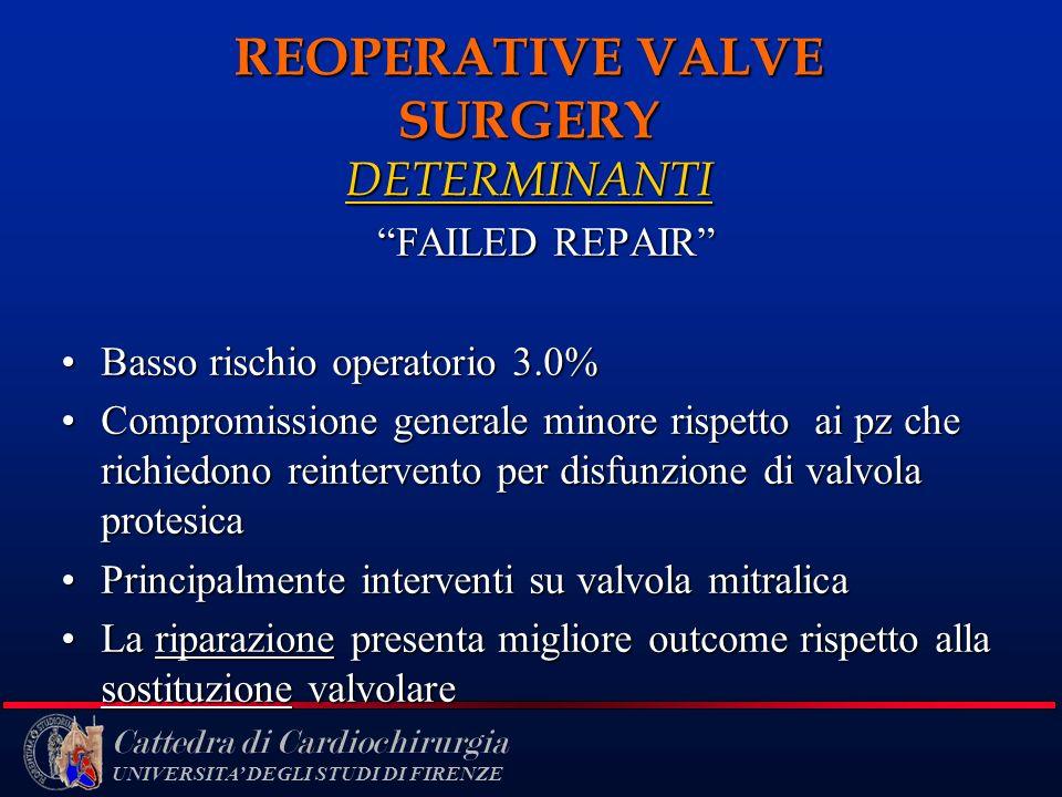 REOPERATIVE VALVE SURGERY DETERMINANTI
