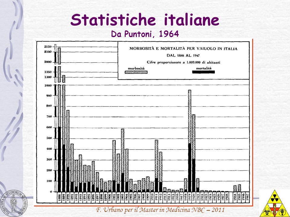 Statistiche italiane Da Puntoni, 1964
