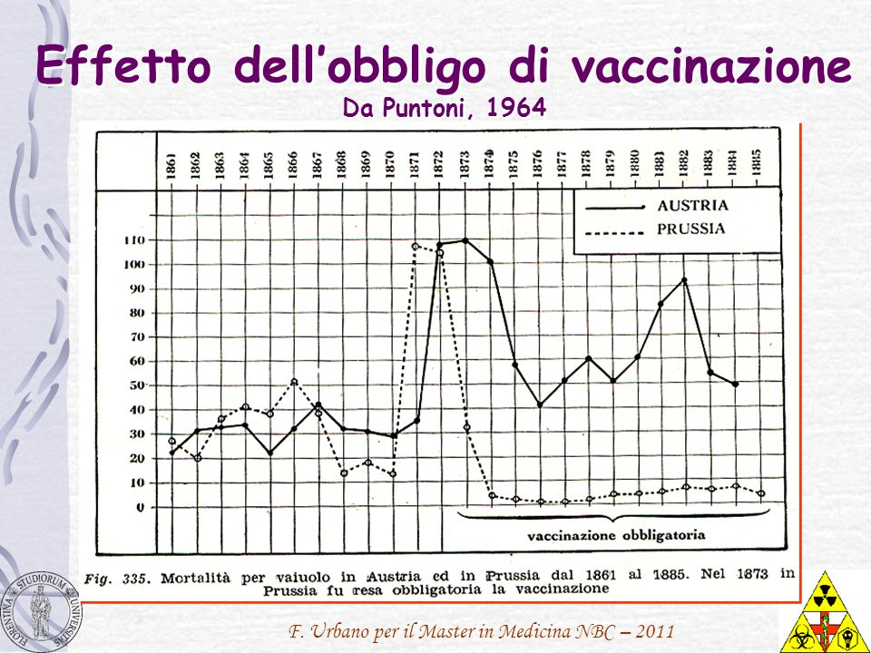 Effetto dell'obbligo di vaccinazione Da Puntoni, 1964