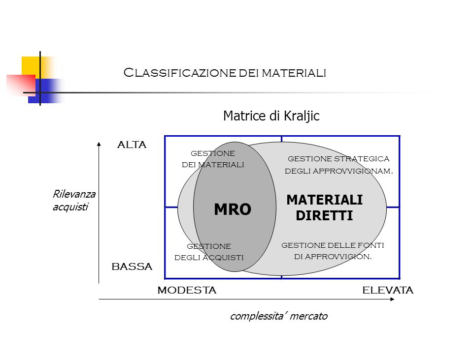 MRO Classificazione dei materiali Matrice di Kraljic MATERIALI DIRETTI