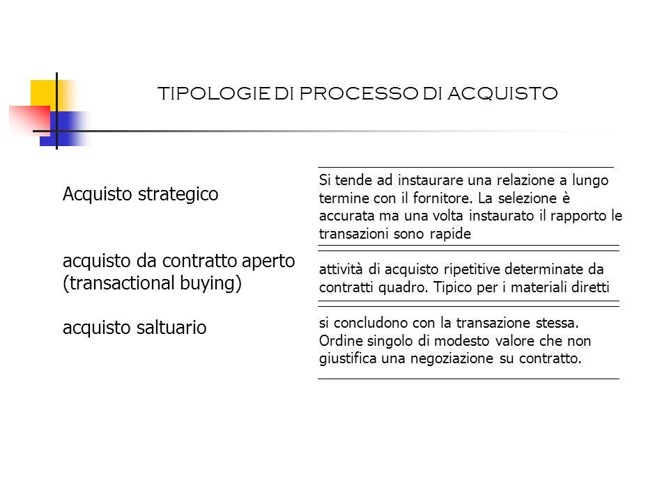 TIPOLOGIE DI PROCESSO DI ACQUISTO