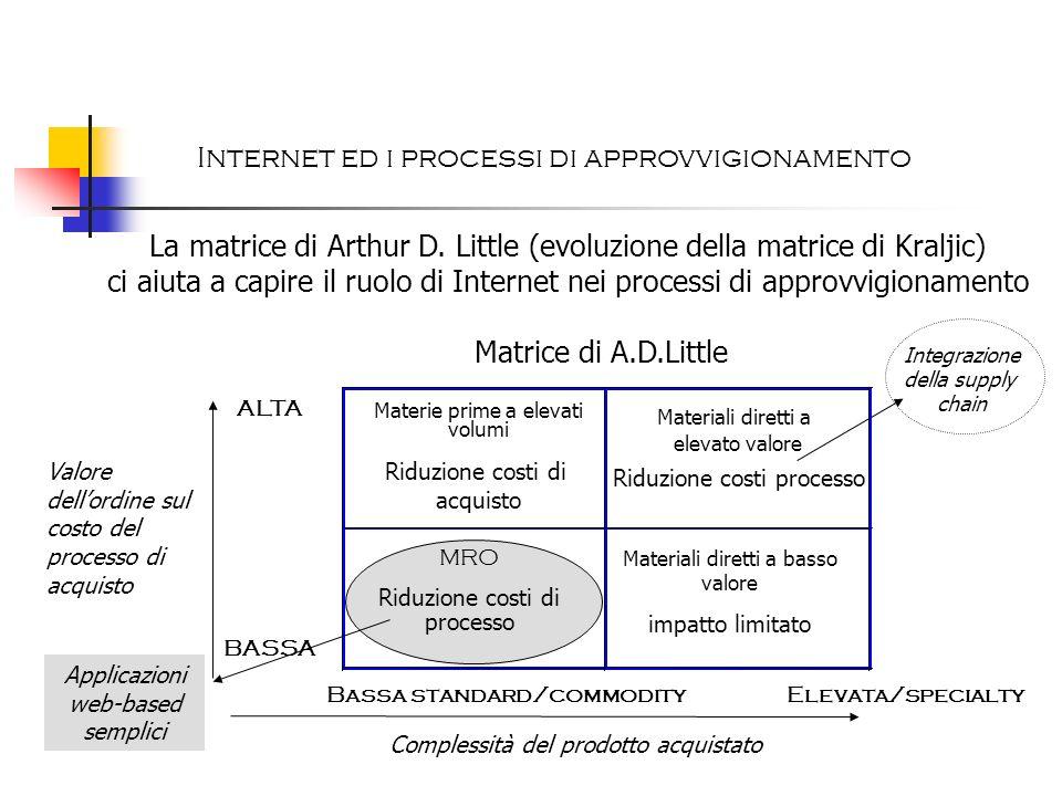 Internet ed i processi di approvvigionamento
