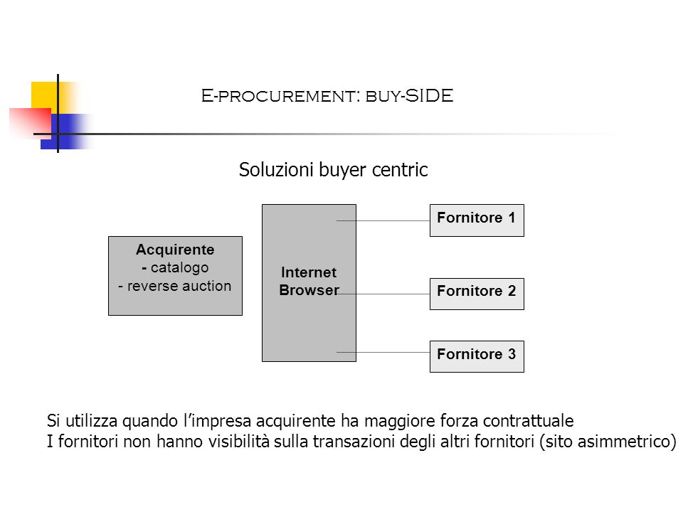 E-procurement: buy-SIDE
