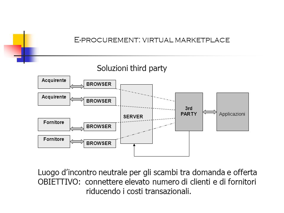 E-procurement: virtual marketplace
