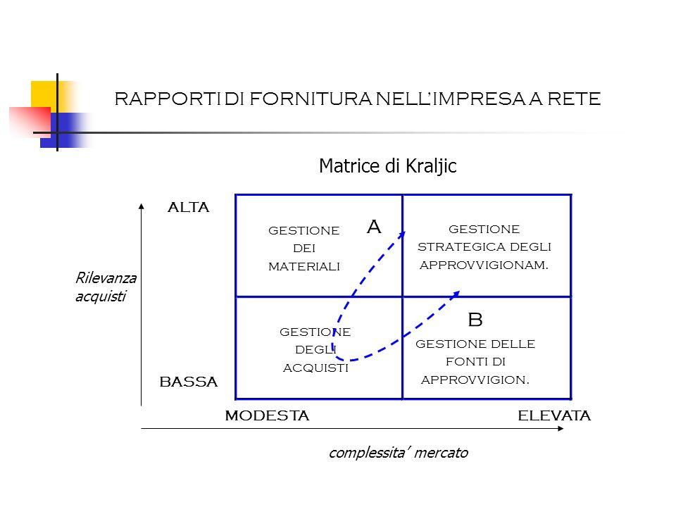 a b RAPPORTI DI FORNITURA NELL'IMPRESA A RETE Matrice di Kraljic ALTA