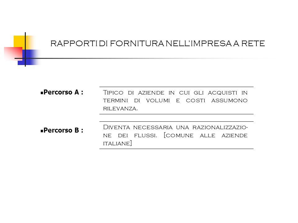 RAPPORTI DI FORNITURA NELL'IMPRESA A RETE