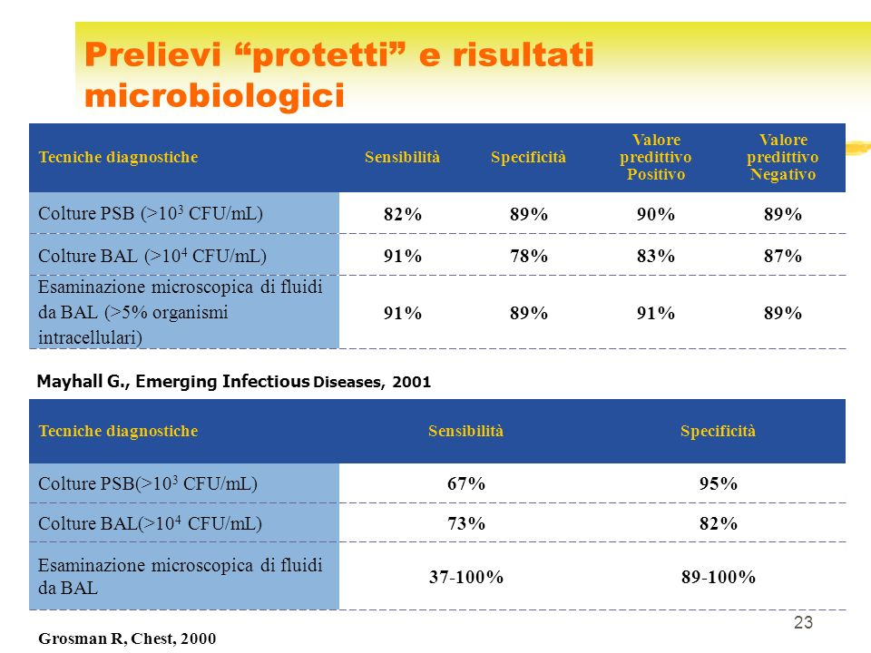 Prelievi protetti e risultati microbiologici