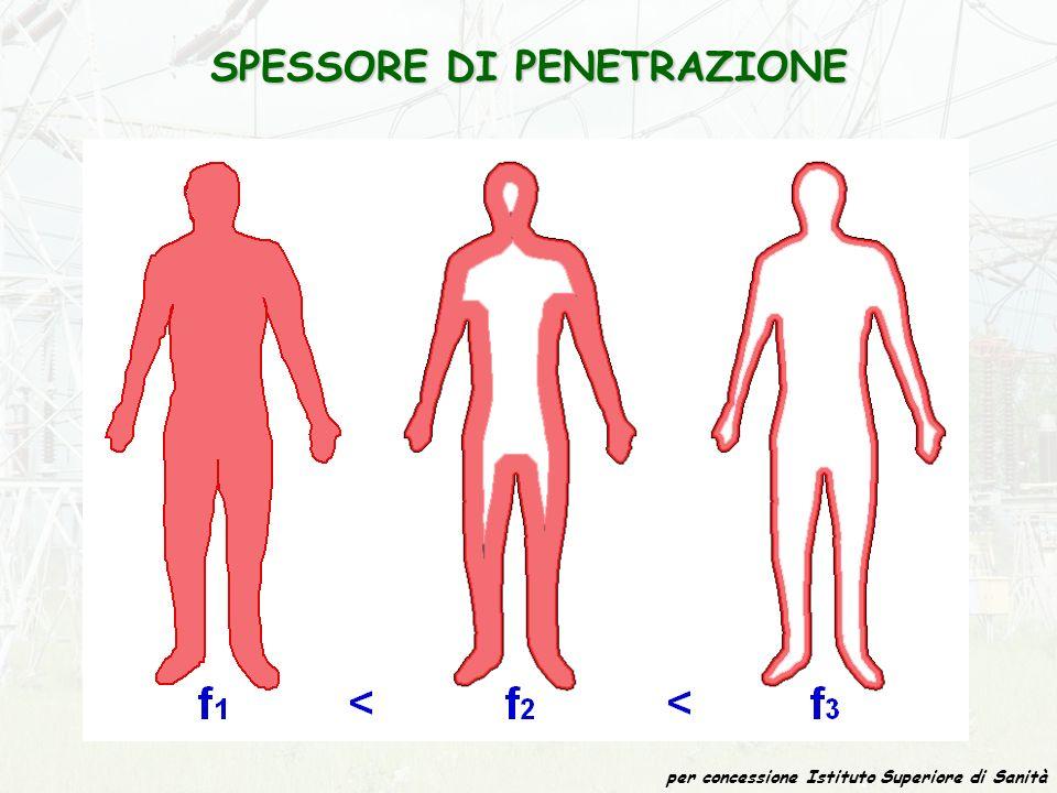 SPESSORE DI PENETRAZIONE