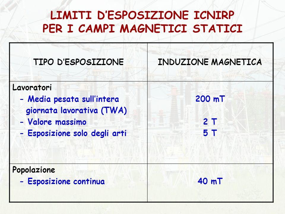 LIMITI D'ESPOSIZIONE ICNIRP PER I CAMPI MAGNETICI STATICI