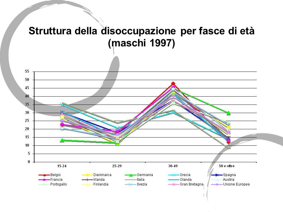 Struttura della disoccupazione per fasce di età (maschi 1997)
