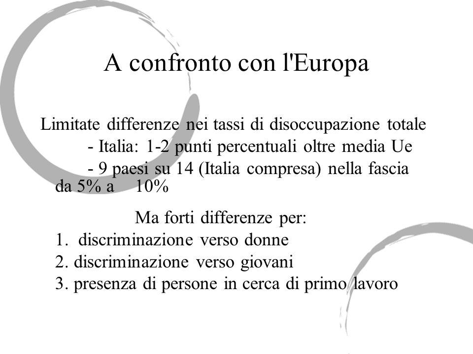 A confronto con l Europa