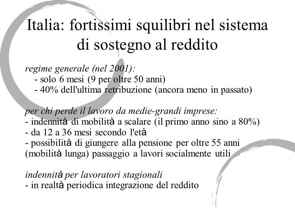 Italia: fortissimi squilibri nel sistema di sostegno al reddito