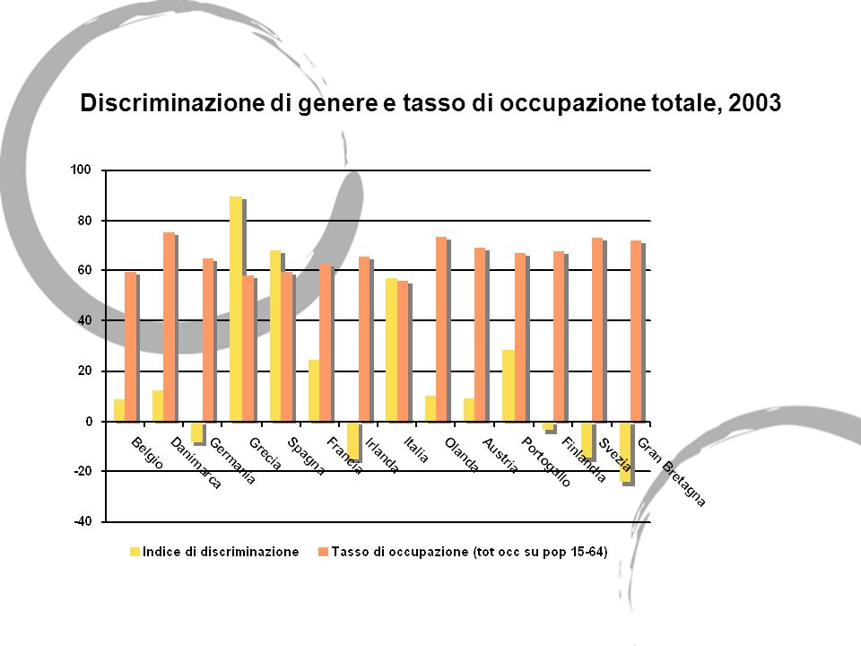Discriminazione di genere e tasso di occupazione totale, 2003