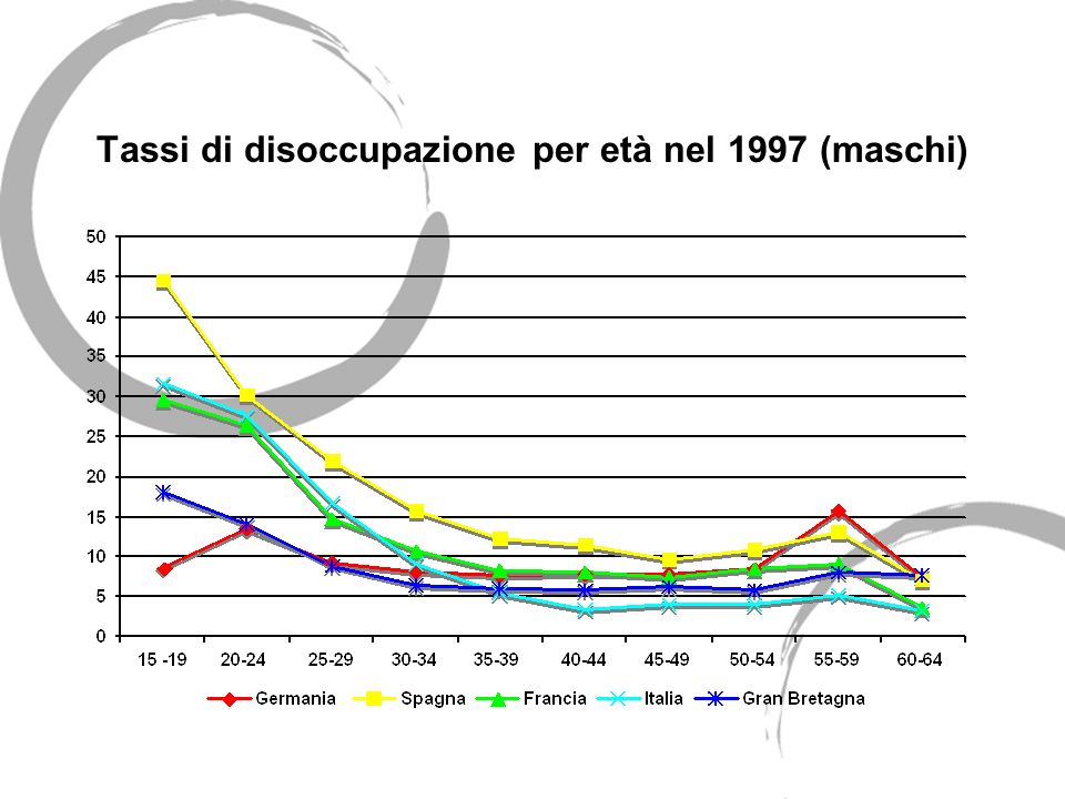 Tassi di disoccupazione per età nel 1997 (maschi)
