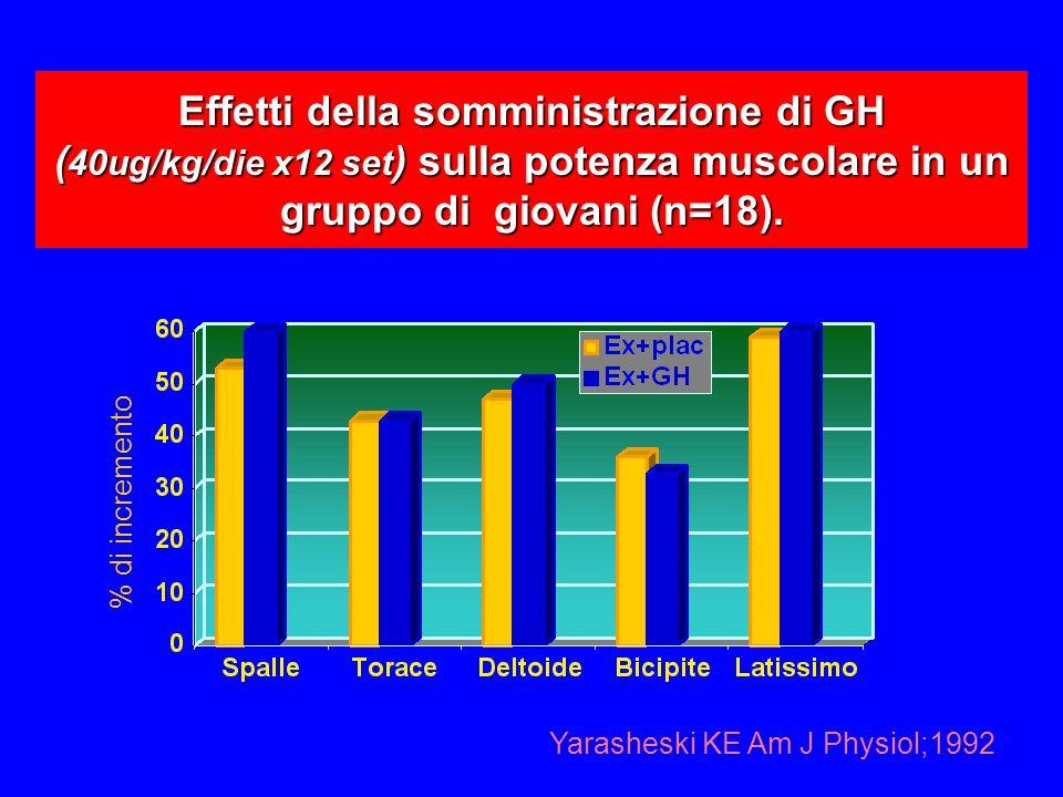 Effetti della somministrazione di GH (40ug/kg/die x12 set) sulla potenza muscolare in un gruppo di giovani (n=18).