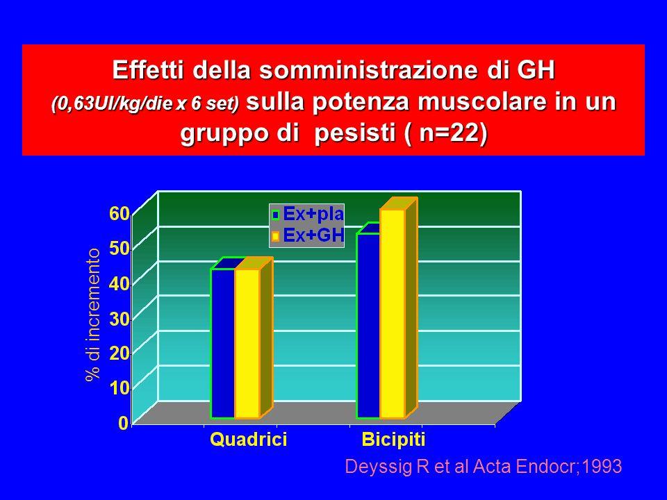Effetti della somministrazione di GH (0,63UI/kg/die x 6 set) sulla potenza muscolare in un gruppo di pesisti ( n=22)
