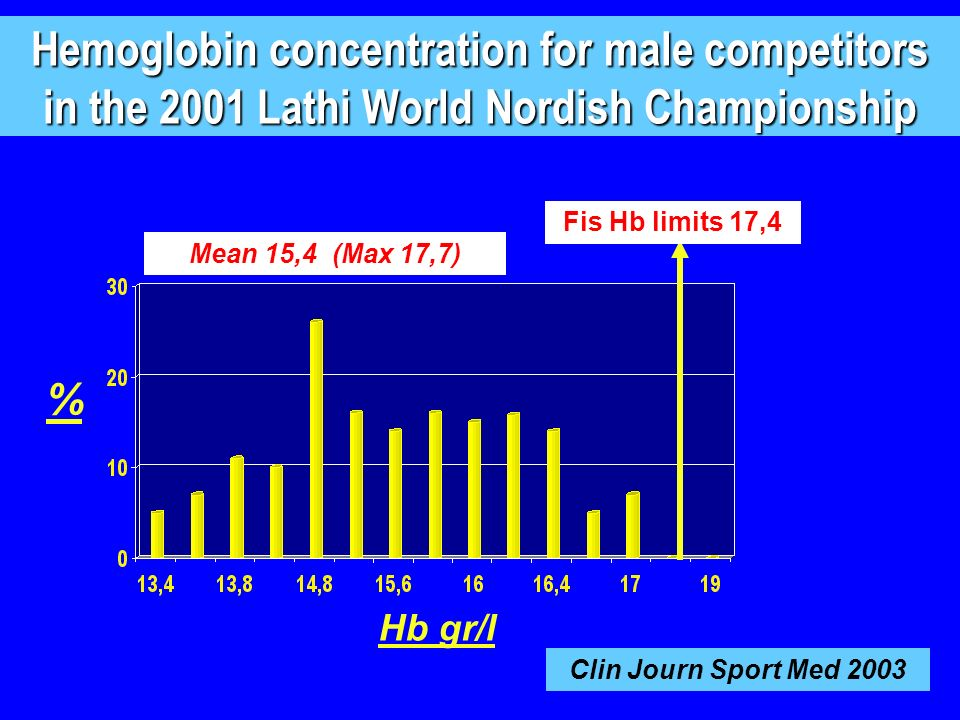 Hemoglobin concentration for male competitors in the 2001 Lathi World Nordish Championship