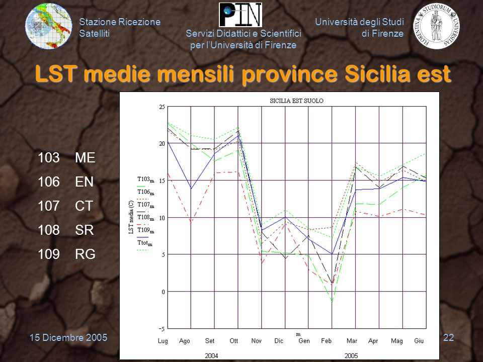 LST medie mensili province Sicilia est