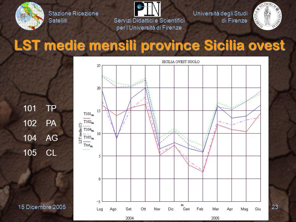 LST medie mensili province Sicilia ovest