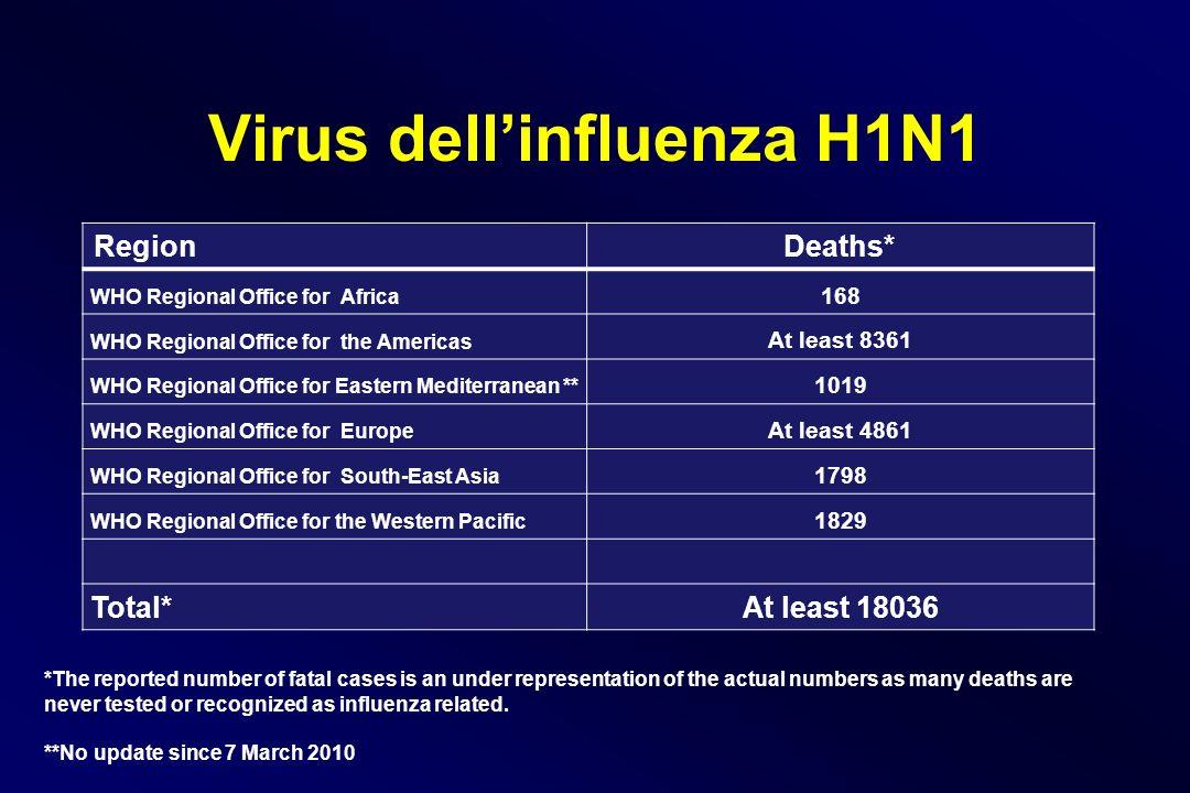 Virus dell'influenza H1N1