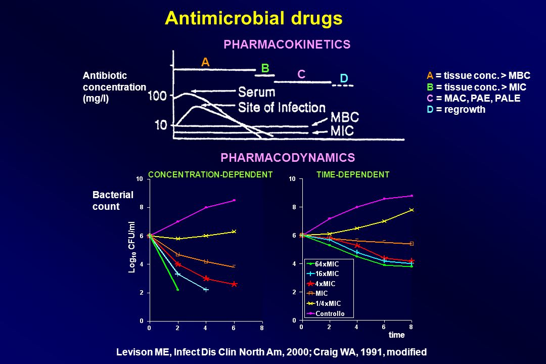 Antimicrobial drugs PHARMACOKINETICS A B C D PHARMACODYNAMICS