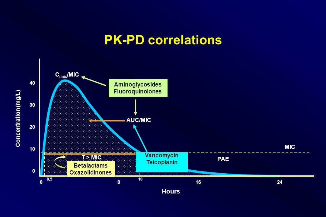 PK-PD correlations Hours Cmax/MIC Aminoglycosides Fluoroquinolones