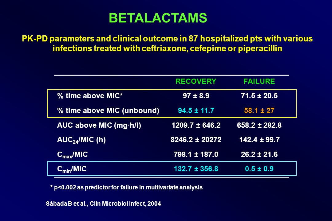 BETALACTAMS PK-PD parameters and clinical outcome in 87 hospitalized pts with various infections treated with ceftriaxone, cefepime or piperacillin.