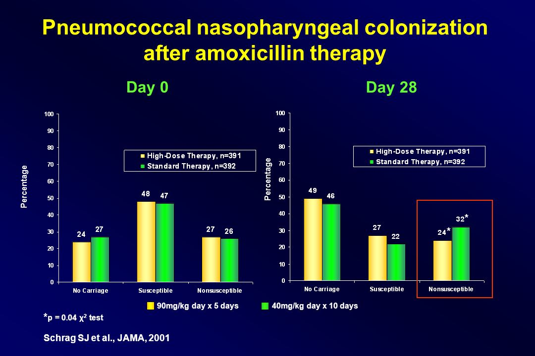 Pneumococcal nasopharyngeal colonization after amoxicillin therapy