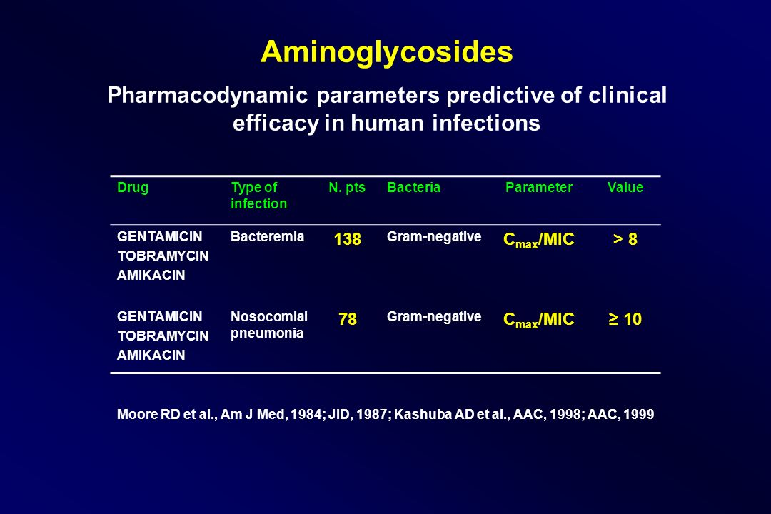 Aminoglycosides Pharmacodynamic parameters predictive of clinical efficacy in human infections