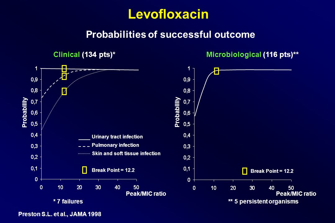 Levofloxacin Probabilities of successful outcome