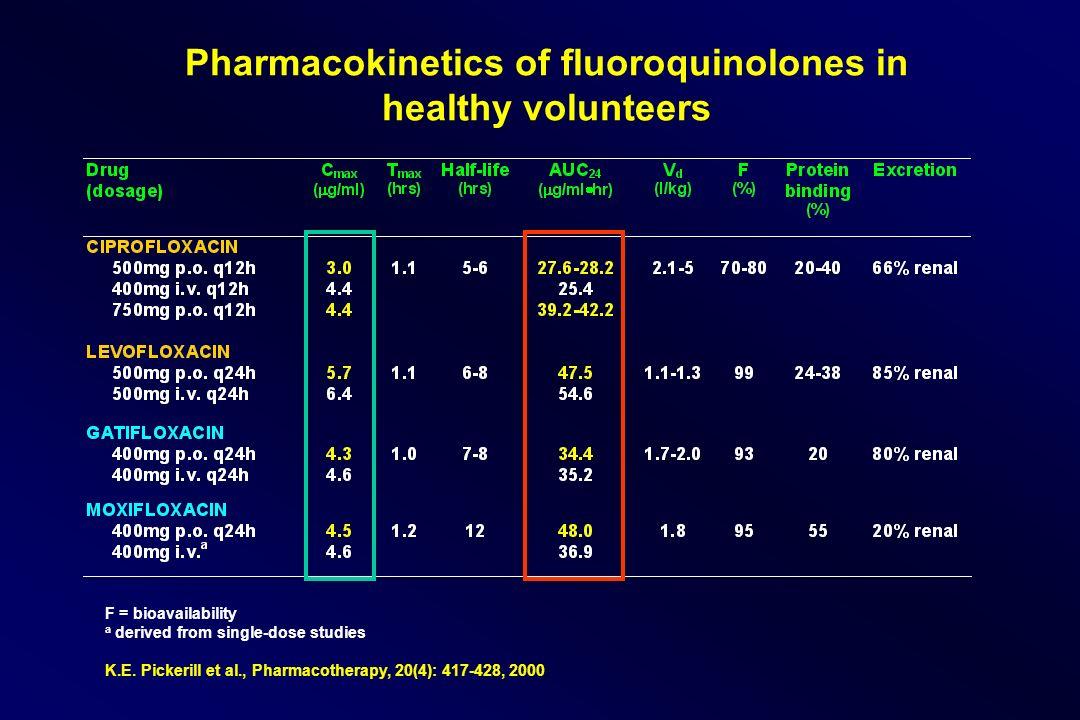 Pharmacokinetics of fluoroquinolones in healthy volunteers