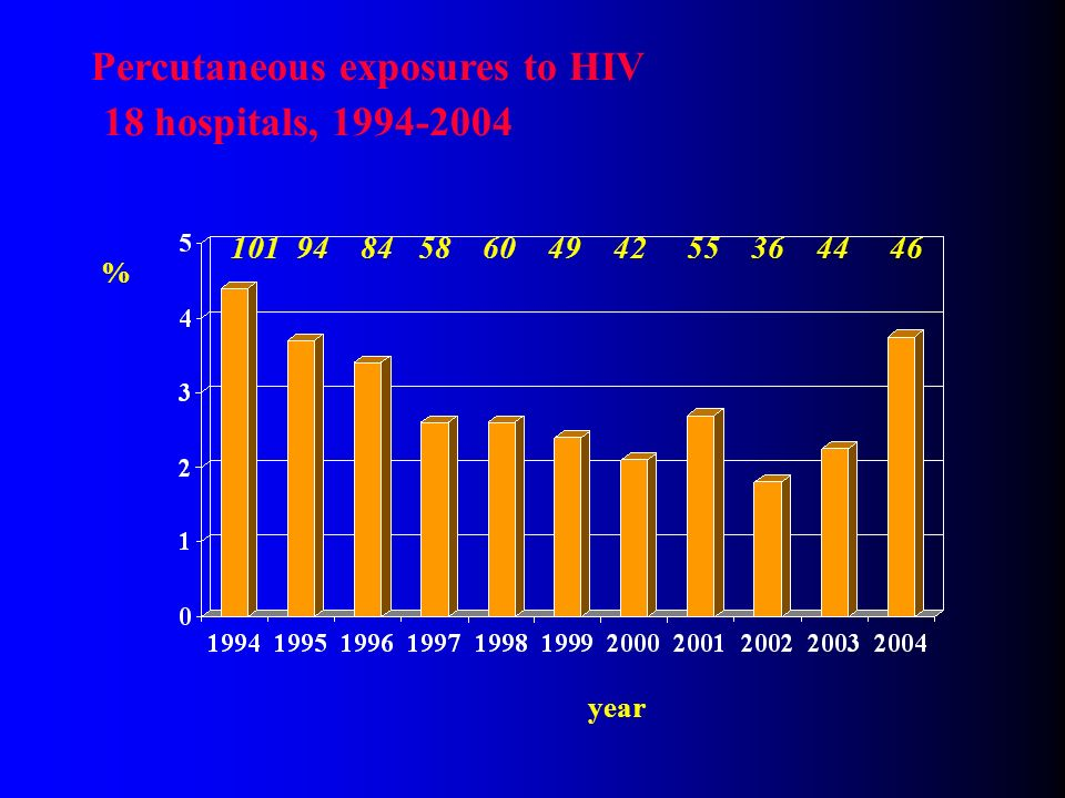 Percutaneous exposures to HIV 18 hospitals, 1994-2004