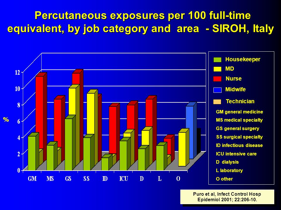Puro et al, Infect Control Hosp Epidemiol 2001; 22:206-10.